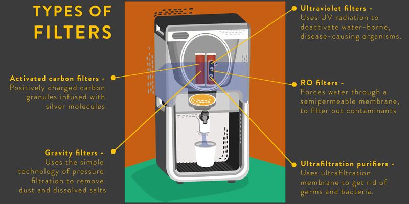 Water purifier buying guide and buying tips zelect.