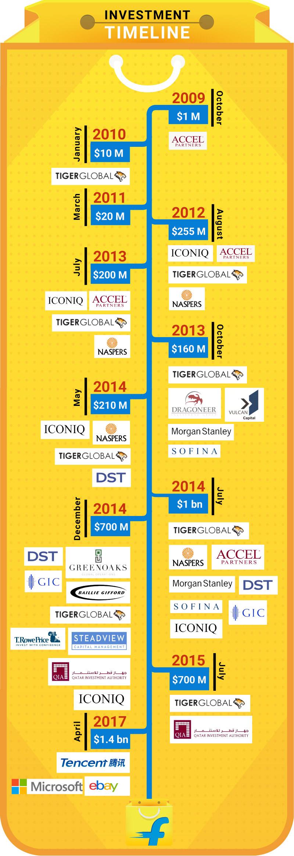 Flipkart Investment Timeline