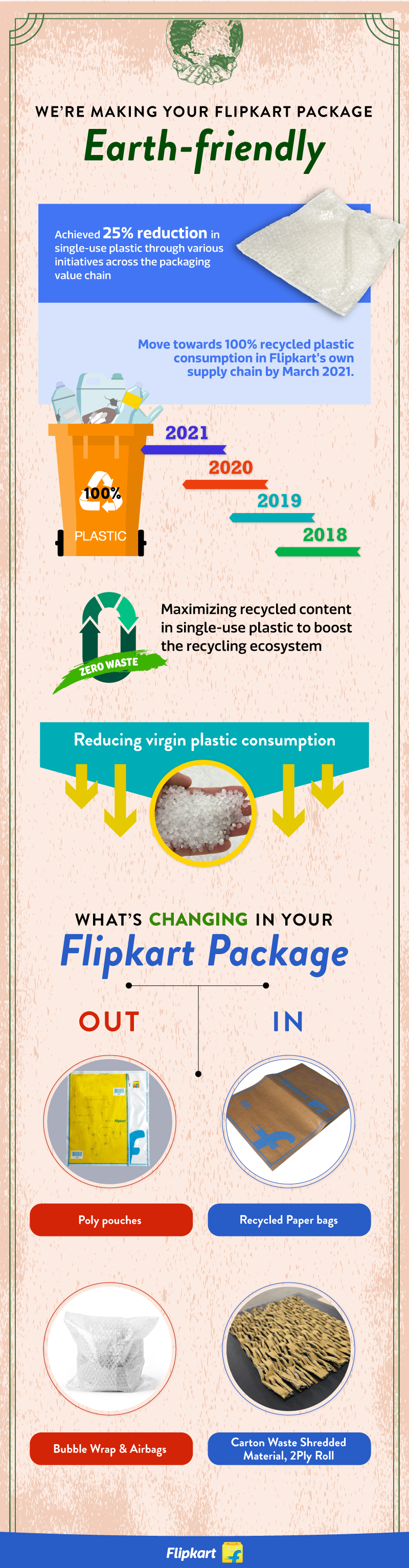 Flipkart Reduces Single Use Plastic