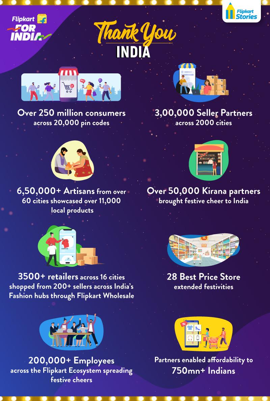 Big Billion Days Thank you India