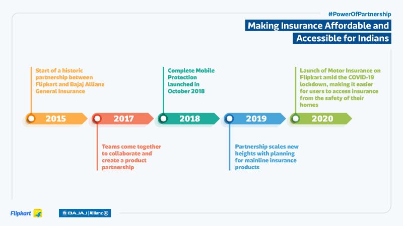 Flipkart Bajaj Allianz Partnership Timeline